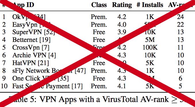 Gratis VPN onveilig