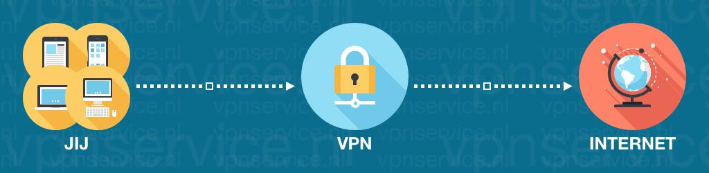 Zo werkt een VPN