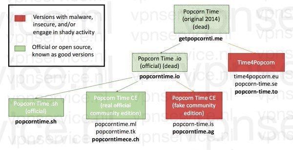 Alle Popcorn Time forks/varianten